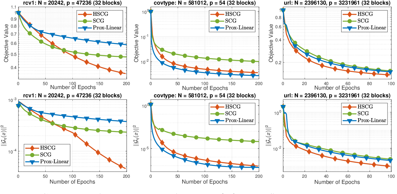 Figure 4 for Hybrid Variance-Reduced SGD Algorithms For Nonconvex-Concave Minimax Problems