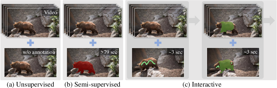 Figure 1 for Interactive Video Object Segmentation Using Global and Local Transfer Modules