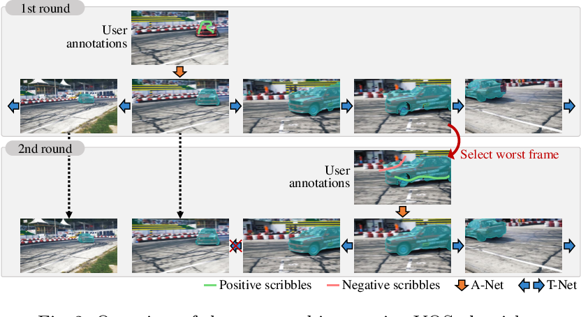 Figure 3 for Interactive Video Object Segmentation Using Global and Local Transfer Modules
