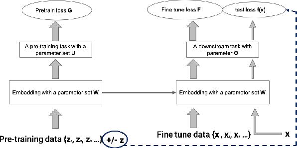 Figure 1 for Multi-Stage Influence Function