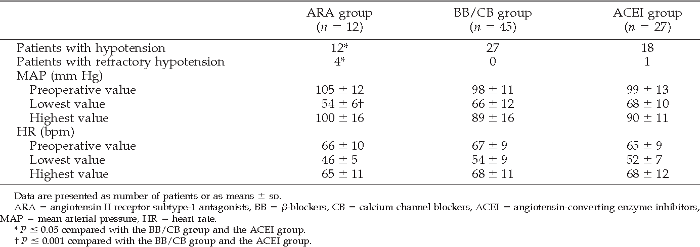 Table 2. Hemodynamic Data until 30 Minutes After the Induction of Anesthesia