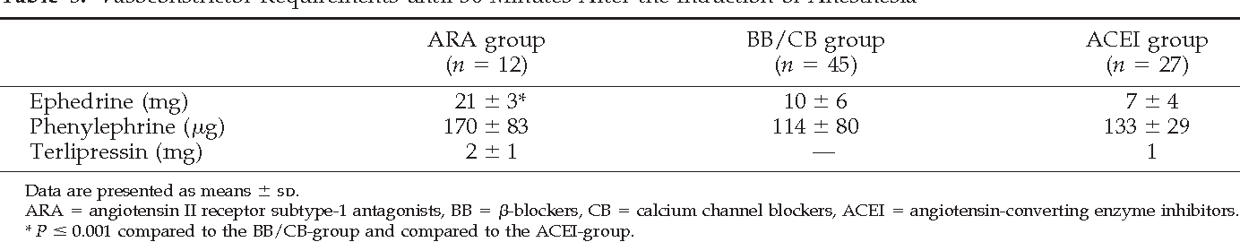 Table 3. Vasoconstrictor Requirements until 30 Minutes After the Induction of Anesthesia