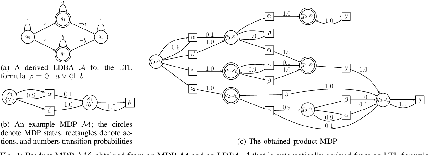 Figure 1 for Control Synthesis from Linear Temporal Logic Specifications using Model-Free Reinforcement Learning