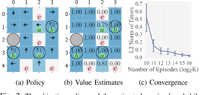 Figure 2 for Control Synthesis from Linear Temporal Logic Specifications using Model-Free Reinforcement Learning
