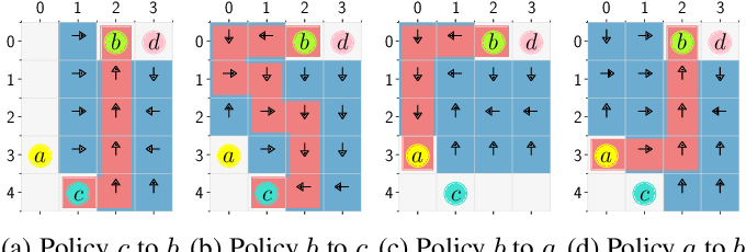 Figure 3 for Control Synthesis from Linear Temporal Logic Specifications using Model-Free Reinforcement Learning
