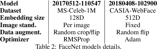 Figure 2 for Are Adaptive Face Recognition Systems still Necessary? Experiments on the APE Dataset