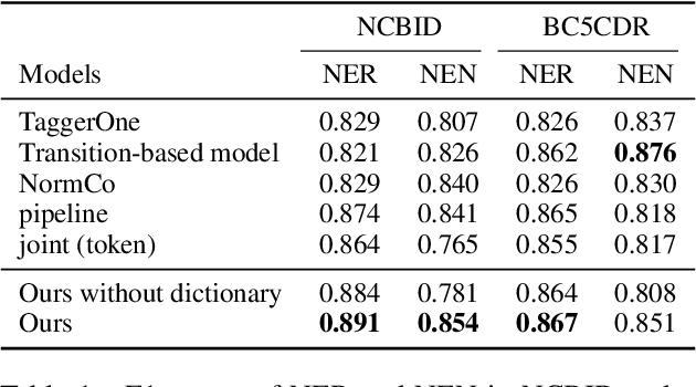 Figure 2 for End-to-end Biomedical Entity Linking with Span-based Dictionary Matching