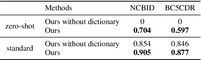 Figure 4 for End-to-end Biomedical Entity Linking with Span-based Dictionary Matching