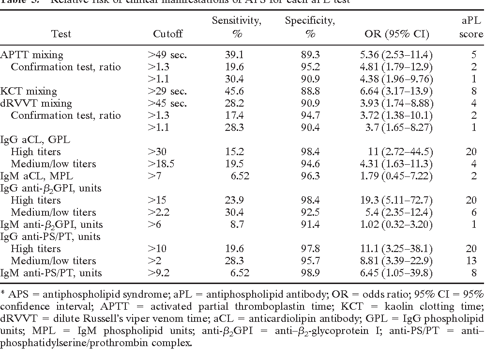 Efficacy Of The Antiphospholipid Score For Diagnosis Syndrome And Its Predictive Value Thrombotic Events