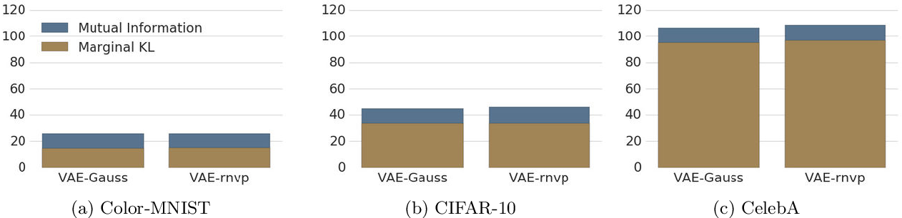 Figure 1 for Distribution Matching in Variational Inference