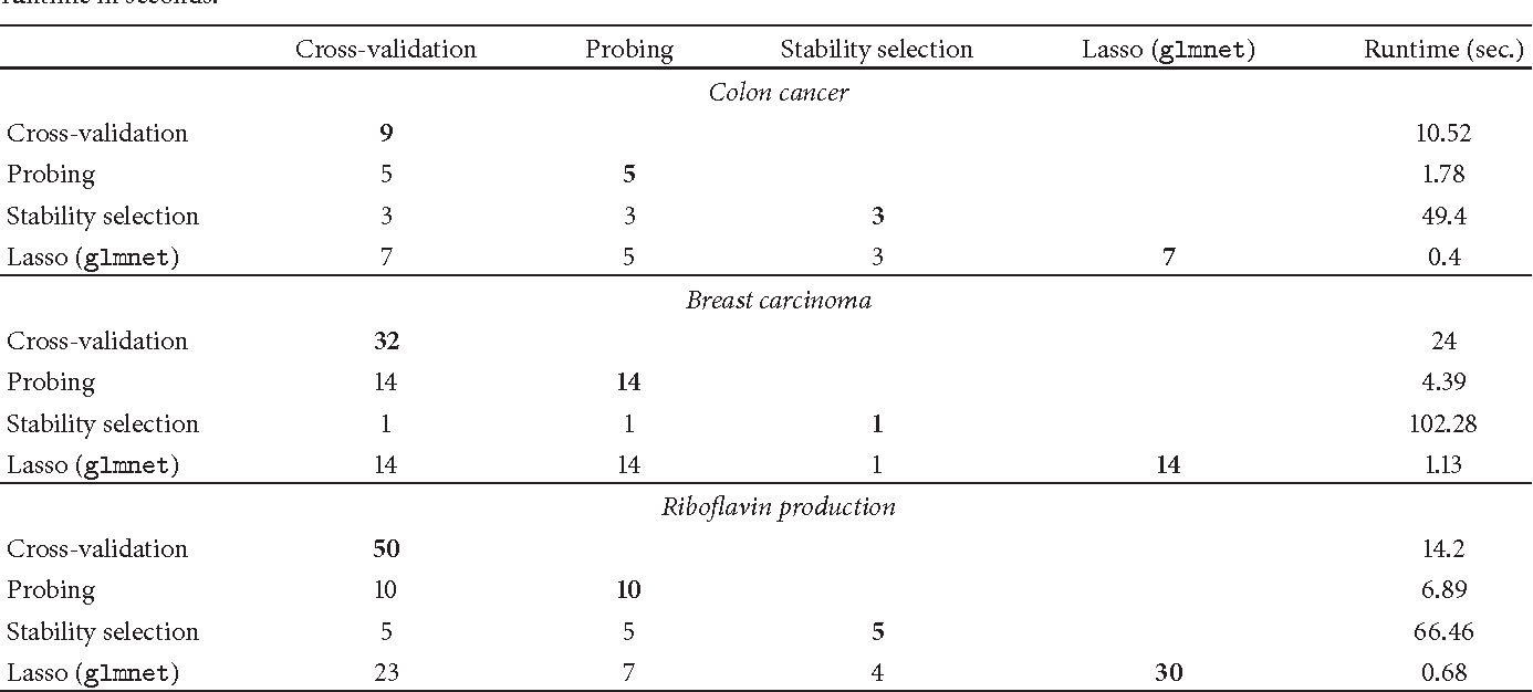 Figure 2 for Probing for sparse and fast variable selection with model-based boosting