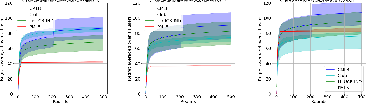 Figure 2 for Collaborative Learning and Personalization in Multi-Agent Stochastic Linear Bandits
