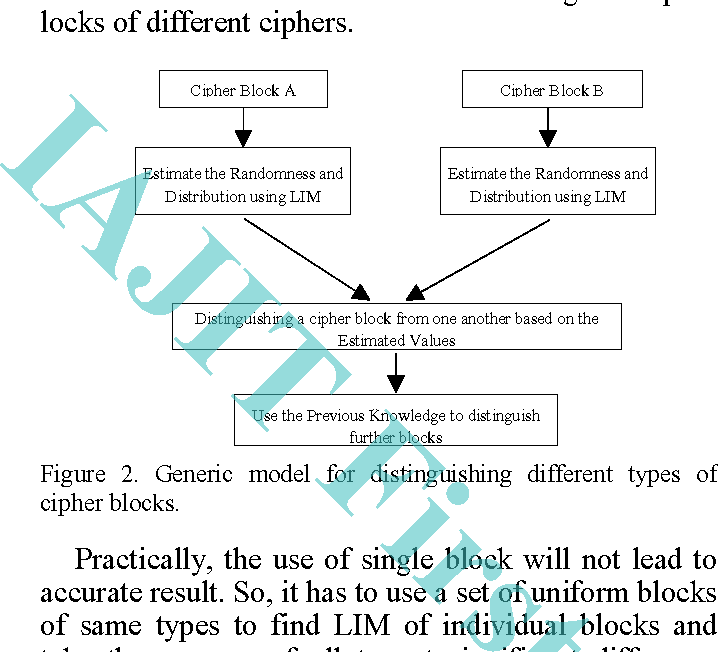 Cryptanalysis of AES-128 and AES-256 block ciphers using