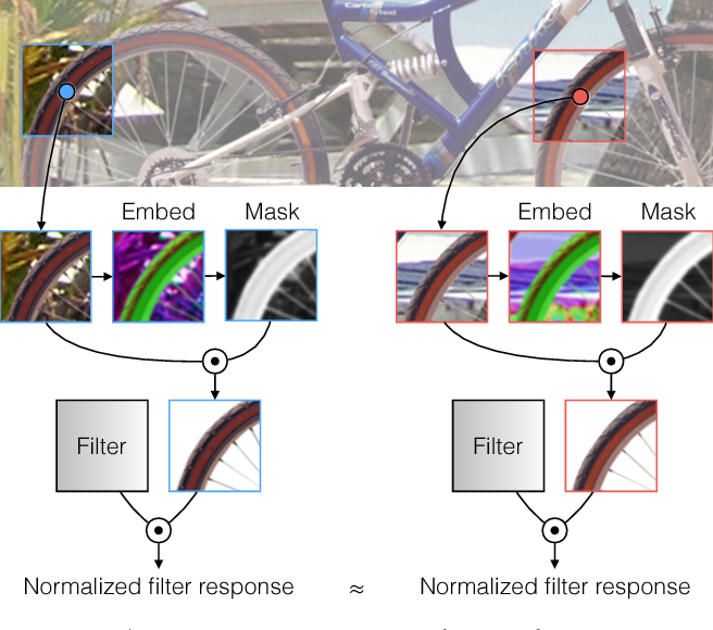 Figure 1 for Segmentation-Aware Convolutional Networks Using Local Attention Masks