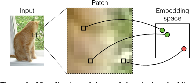 Figure 4 for Segmentation-Aware Convolutional Networks Using Local Attention Masks