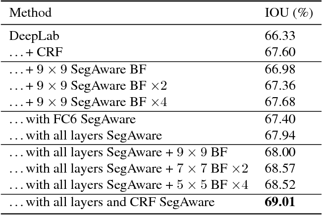 Figure 2 for Segmentation-Aware Convolutional Networks Using Local Attention Masks