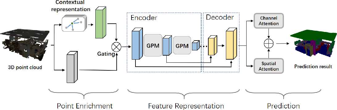 Figure 1 for Exploiting Local and Global Structure for Point Cloud Semantic Segmentation with Contextual Point Representations