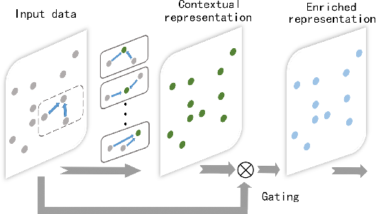 Figure 3 for Exploiting Local and Global Structure for Point Cloud Semantic Segmentation with Contextual Point Representations