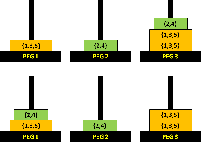Figure 4 for An Empirical Study of the Effects of Spurious Transitions on Abstraction-based Heuristics
