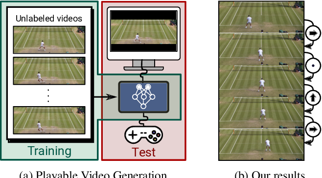 Figure 1 for Playable Video Generation