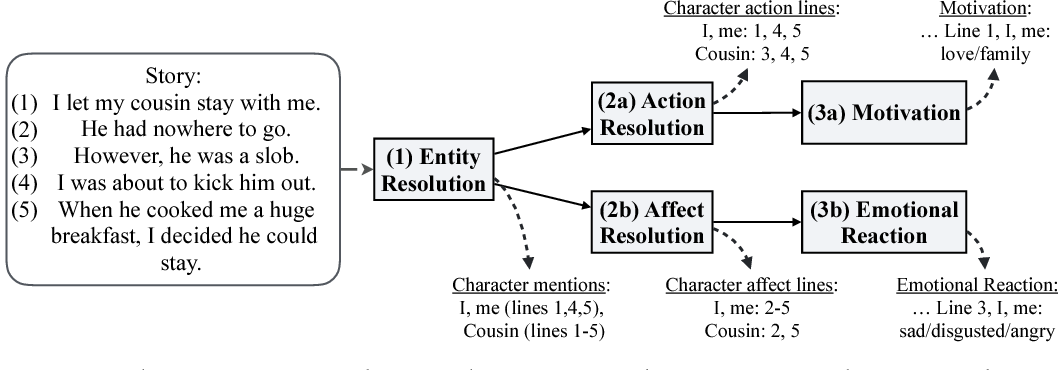 Figure 4 for Modeling Naive Psychology of Characters in Simple Commonsense Stories