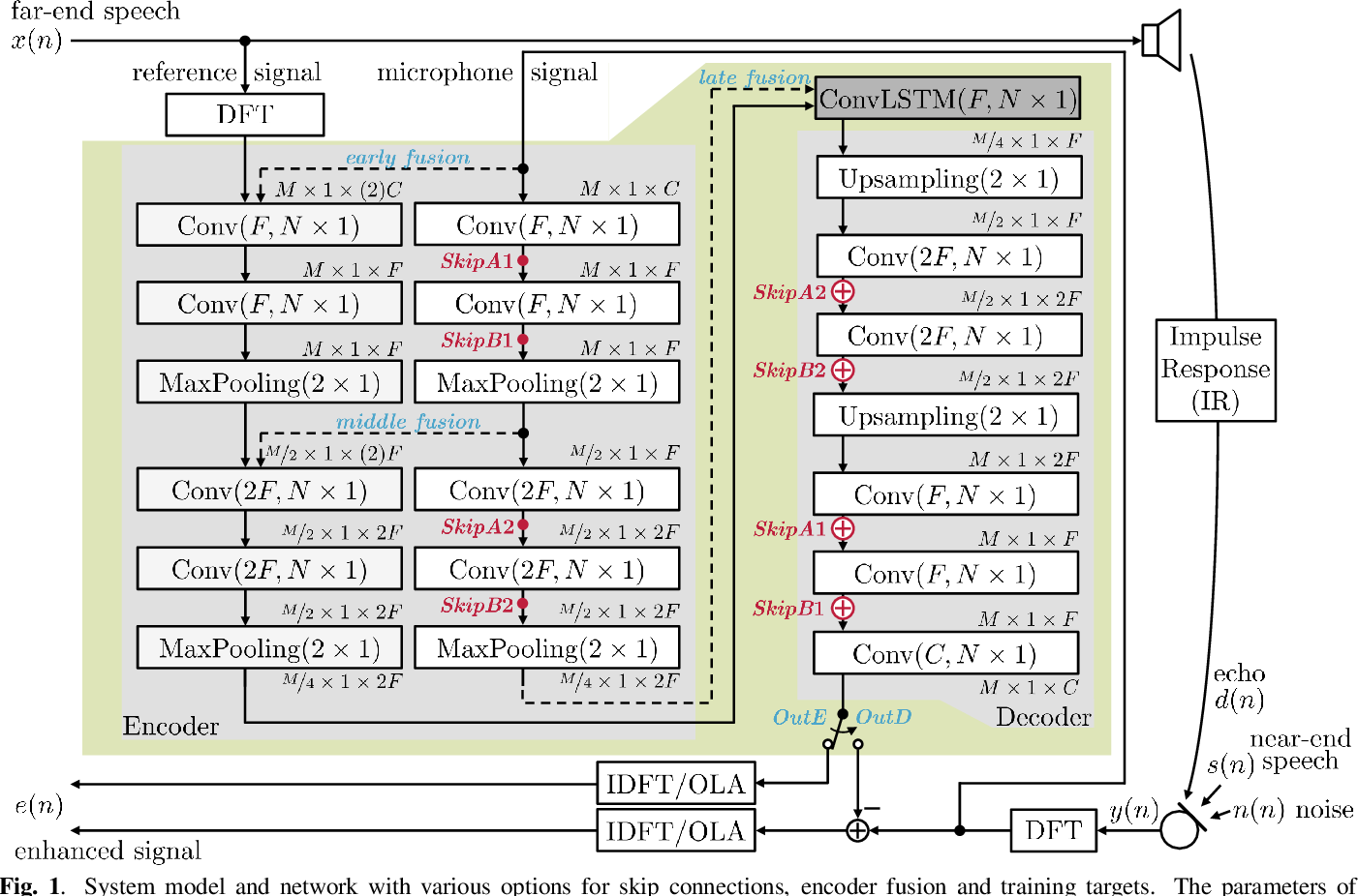 Figure 1 for AEC in a NetShell: On Target and Topology Choices for FCRN Acoustic Echo Cancellation