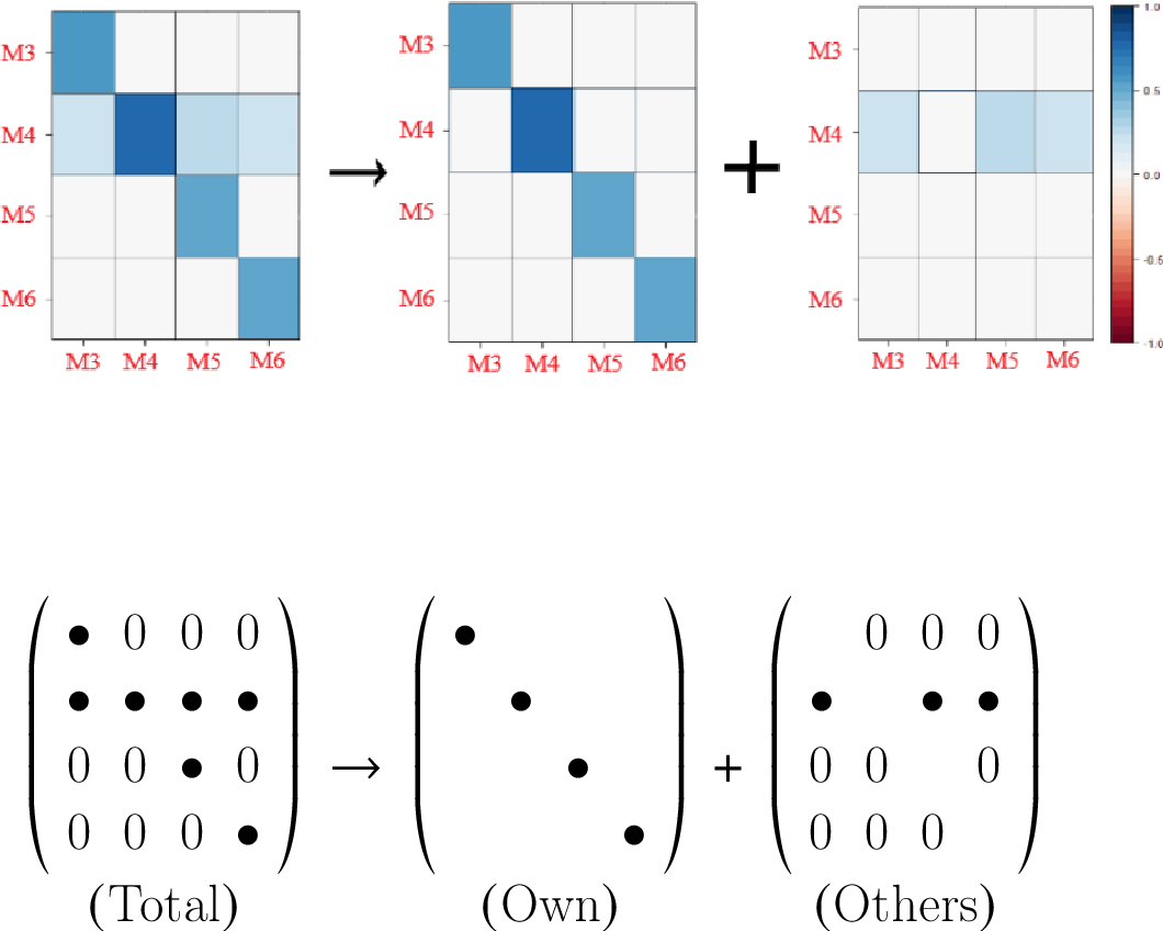 Figure 3 for The Variational Bayesian Inference for Network Autoregression Models