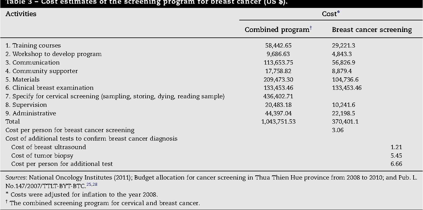Screening program in Breast