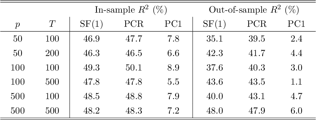 Figure 2 for Sufficient Forecasting Using Factor Models