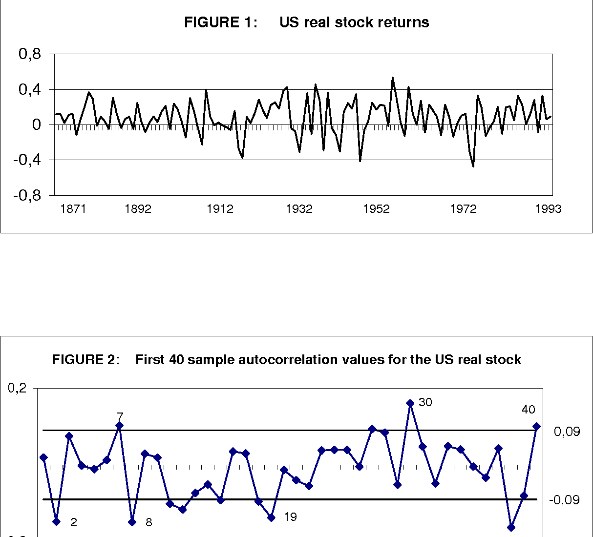 Fractional integration and mean reversion in stock prices - Semantic