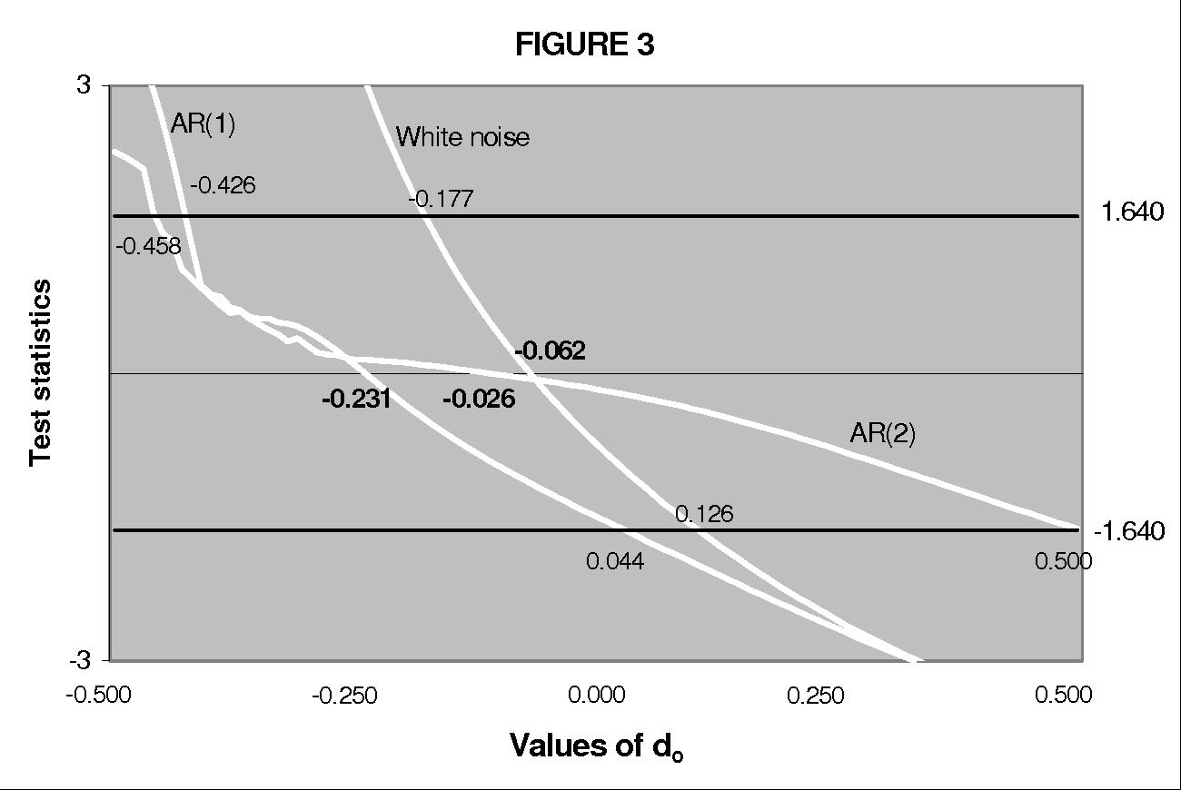 Linear Regression Mean Reversion