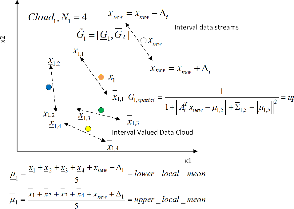 Figure 3 for Parsimonious Random Vector Functional Link Network for Data Streams