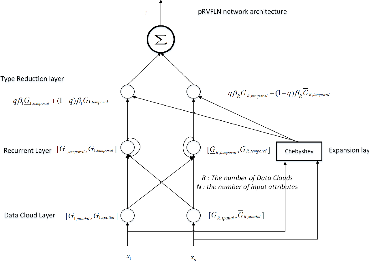 Figure 2 for Parsimonious Random Vector Functional Link Network for Data Streams