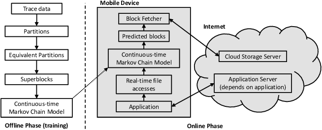 Figure 1 for AppStreamer: Reducing Storage Requirements of Mobile Games through Predictive Streaming