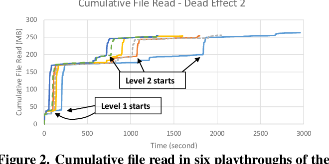 Figure 2 for AppStreamer: Reducing Storage Requirements of Mobile Games through Predictive Streaming