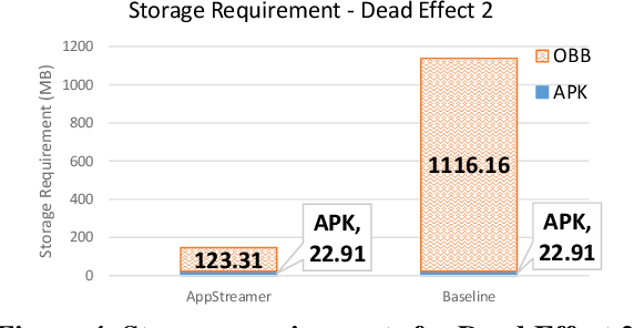 Figure 4 for AppStreamer: Reducing Storage Requirements of Mobile Games through Predictive Streaming