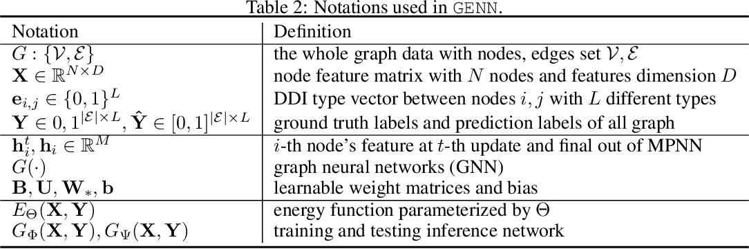 Figure 4 for GENN: Predicting Correlated Drug-drug Interactions with Graph Energy Neural Networks