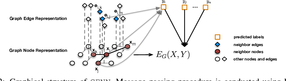 Figure 3 for GENN: Predicting Correlated Drug-drug Interactions with Graph Energy Neural Networks