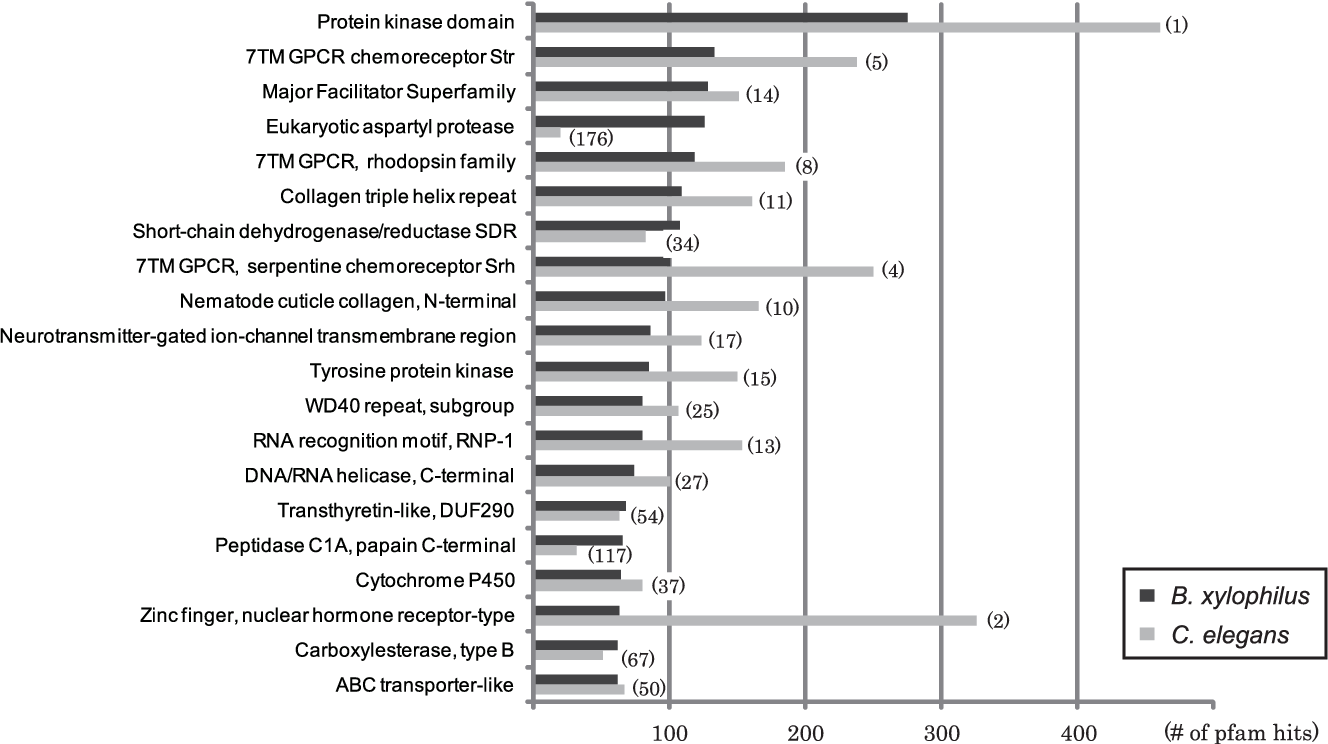 Figure 4. The most frequent Pfam domains found in B. xylophilus compared with those in C. elegans. Hits with E-value score better than 1e-5 were retrieved and counted. Numbers in parentheses indicate the frequency rankings of each domain in C. elegans. doi:10.1371/journal.ppat.1002219.g004