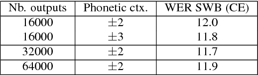Figure 3 for The IBM 2015 English Conversational Telephone Speech Recognition System