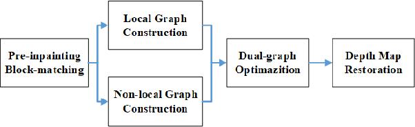 Figure 1 for Depth Restoration: A fast low-rank matrix completion via dual-graph regularization