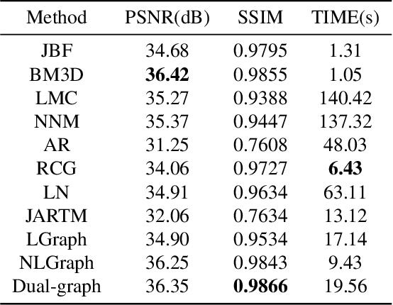 Figure 2 for Depth Restoration: A fast low-rank matrix completion via dual-graph regularization
