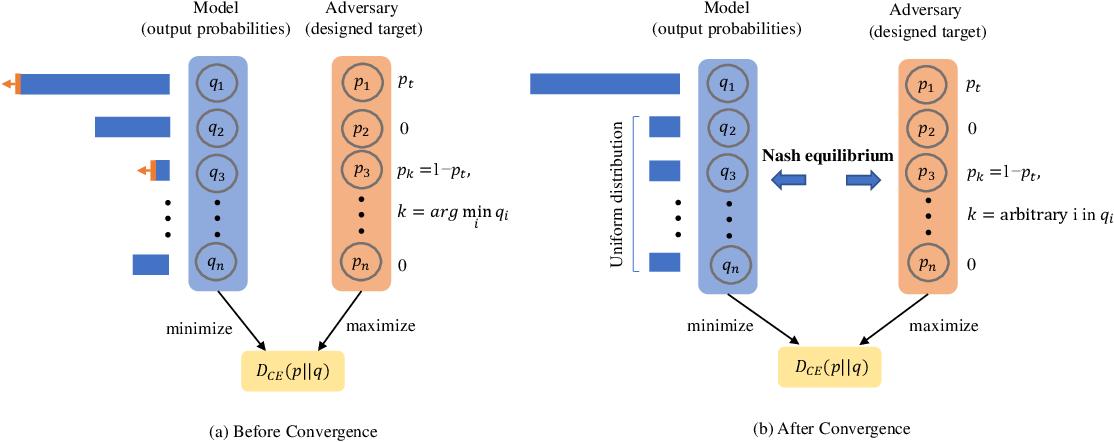 Figure 4 for Towards Class-Specific Unit