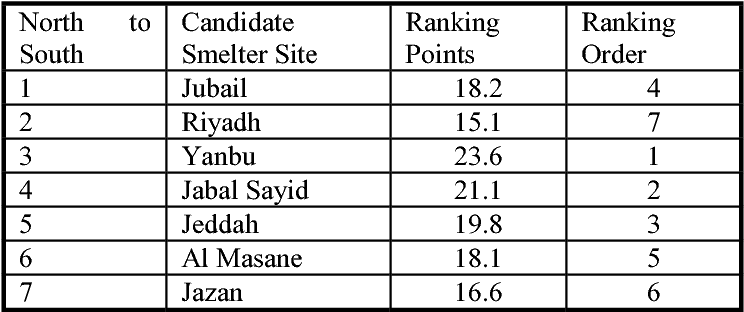 PDF] Optimal Location of a Copper Smelter in Saudi Arabia