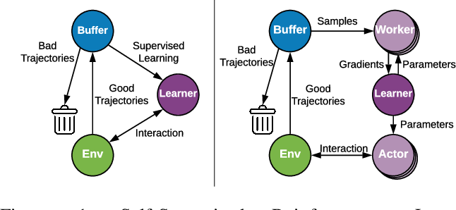 Figure 1 for Simplifying Deep Reinforcement Learning via Self-Supervision