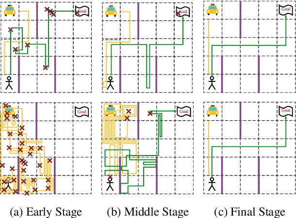 Figure 3 for Simplifying Deep Reinforcement Learning via Self-Supervision