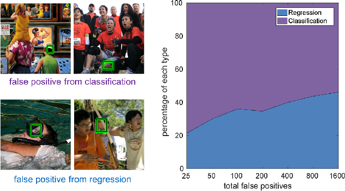 Figure 1 for RefineFace: Refinement Neural Network for High Performance Face Detection