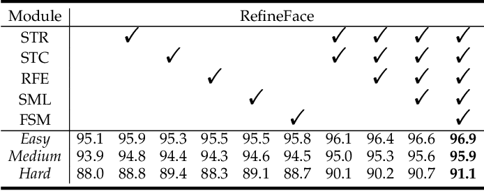 Figure 2 for RefineFace: Refinement Neural Network for High Performance Face Detection