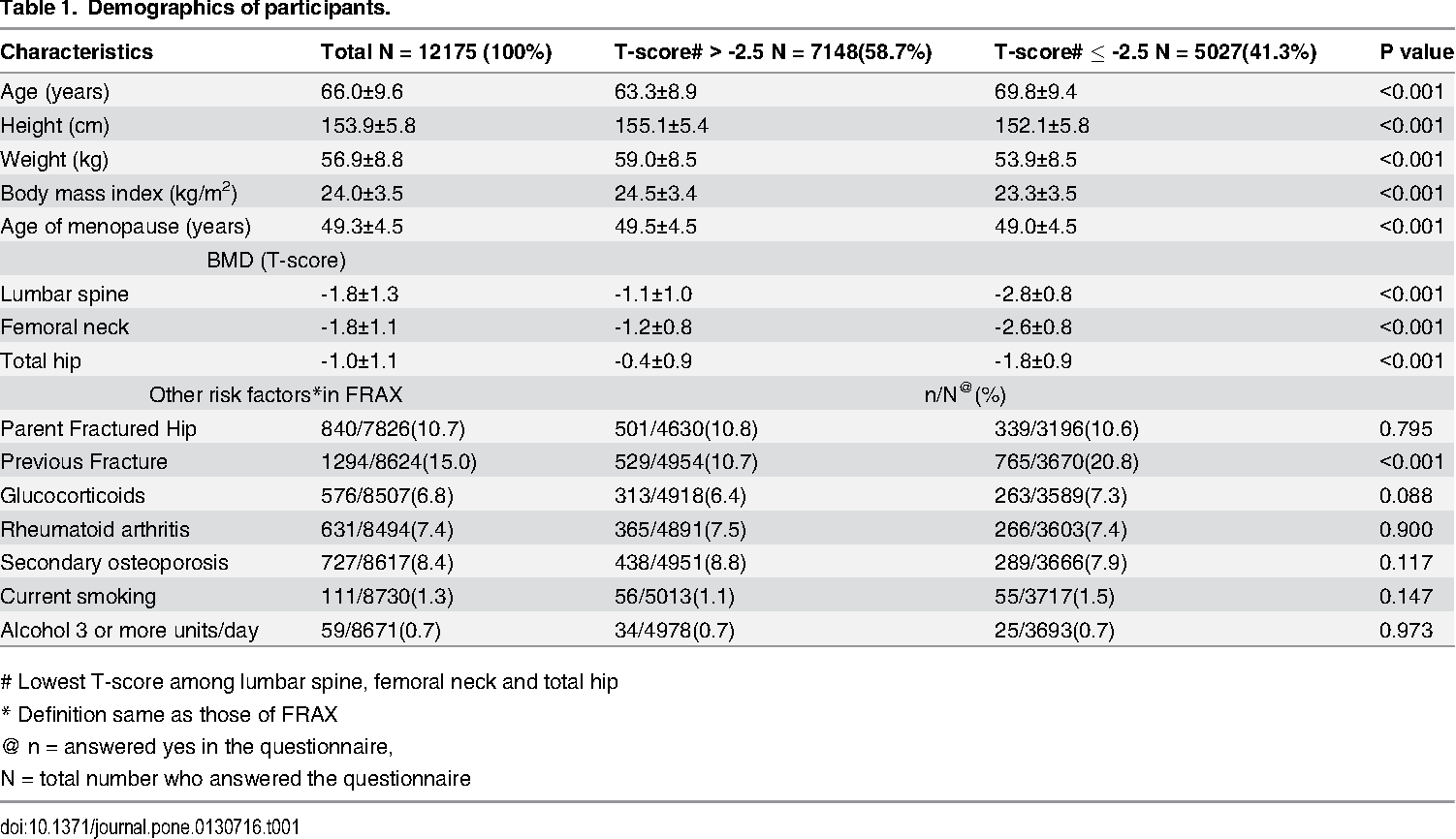 development and validation of an osteoporosis self-assessment tool