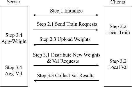 Figure 2 for FedEval: A Benchmark System with a Comprehensive Evaluation Model for Federated Learning